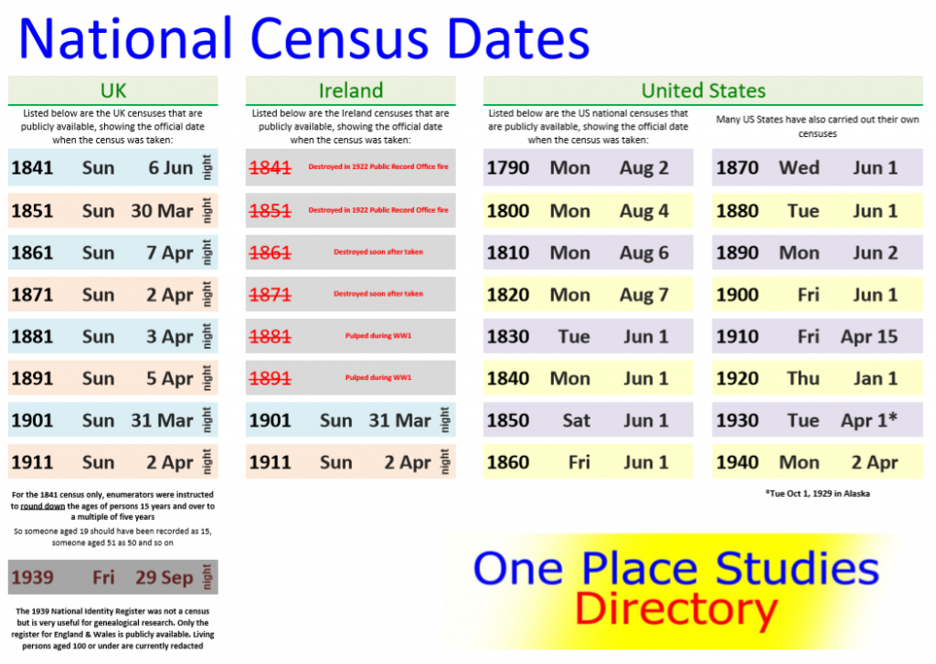 One Place Studies Directory - National Census Dates - UK